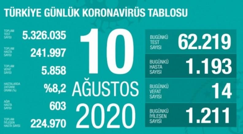 10 Ağustos Koronavirüs Tablosu Açıklandı…